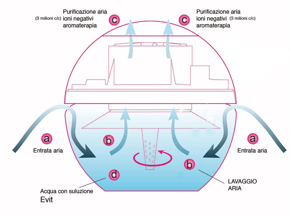 Il funzionamento del depuratore e per l'aria di casa